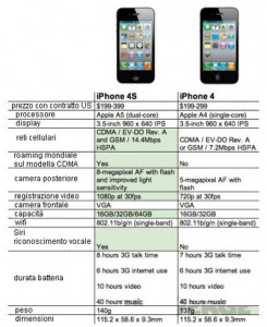 differenze tra iphone 4 e tra iphone 4s