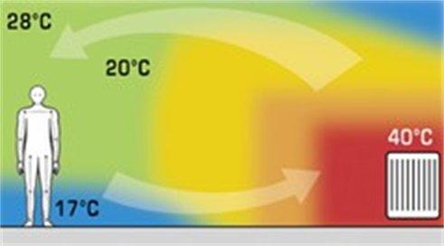 funzionamento termosifoni radianti